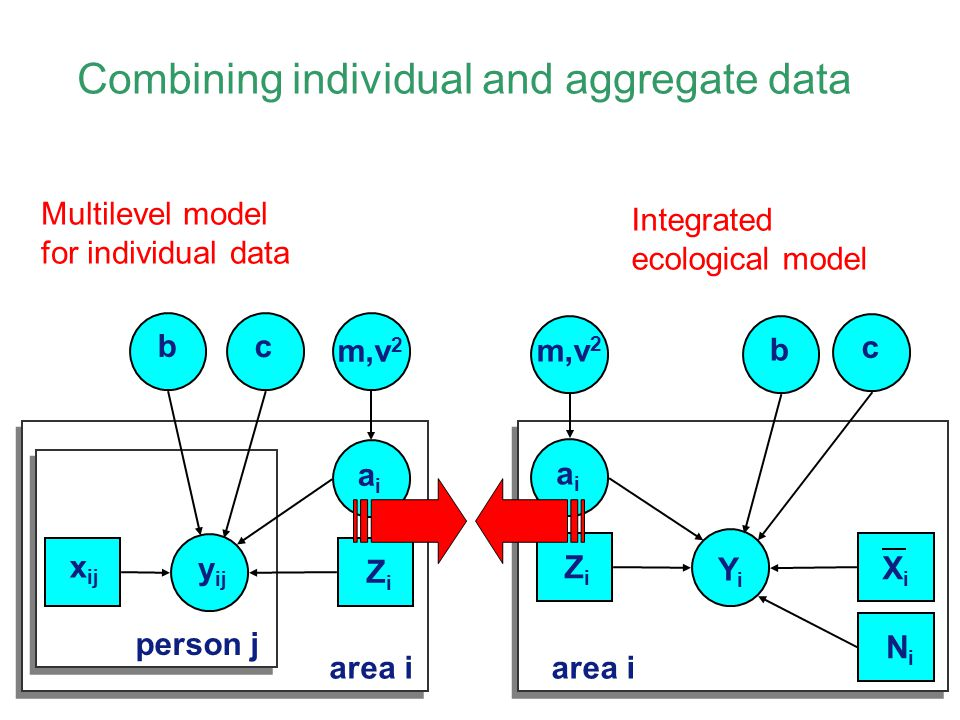 Combining individual and aggregate data Multilevel model for individual data Integrated ecological model YiYi aiai b area i XiXi c ZiZi NiNi b y ij aiai c area i person j x ij ZiZi m,v 2