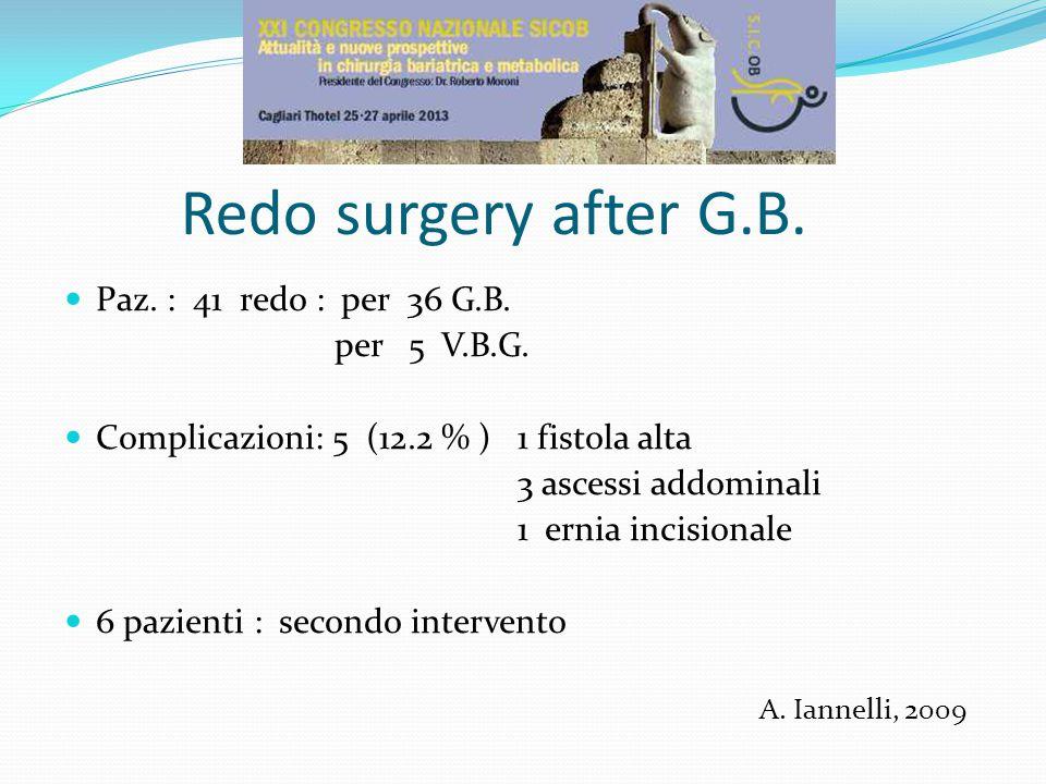Redo surgery after G.B. Paz. : 41 redo : per 36 G.B.