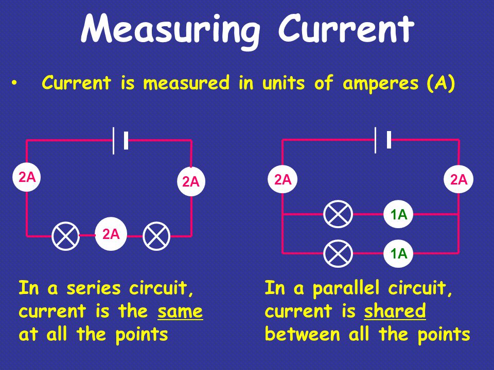 Measuring Current Current is measured in units of amperes (A) In a series circuit, current is the same at all the points In a parallel circuit, curren