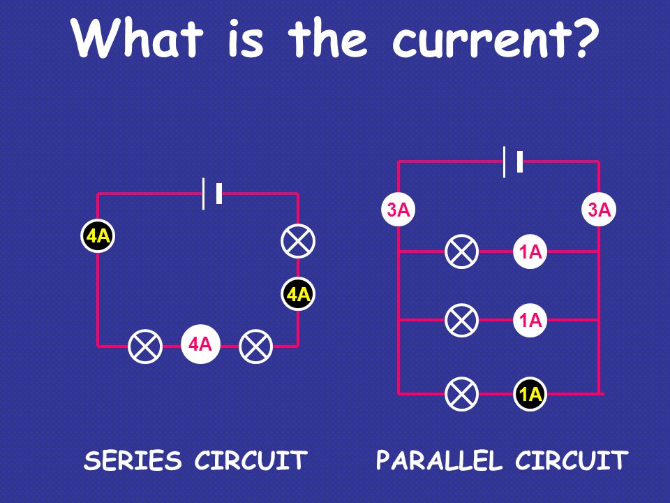 1A What is the current? SERIES CIRCUITPARALLEL CIRCUIT 3A 1A 3A 4A