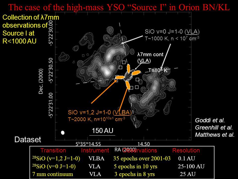 Transition Instrument Observations Resolution 28 SiO (v=1,2 J=1-0) VLBA 35 epochs over 2001-03 0.1 AU 28 SiO (v=0 J=1-0) VLA 5 epochs in 10 yrs 25-100