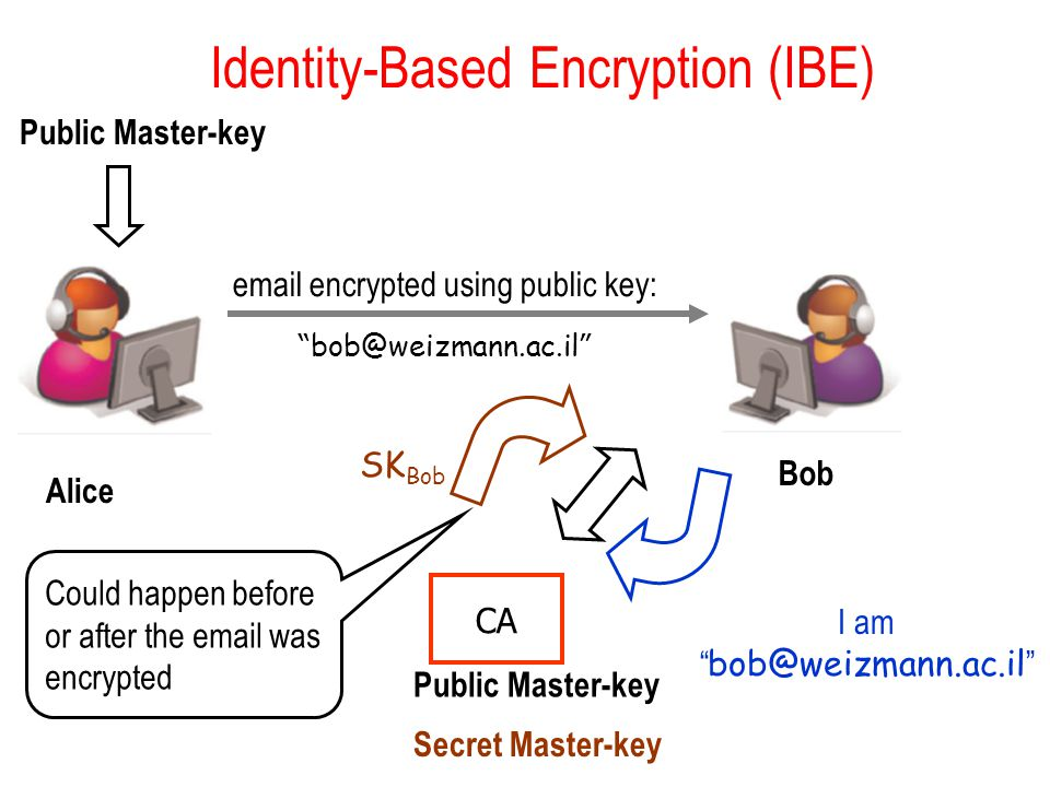 Identity-Based Encryption (IBE) email encrypted using public key: bob@weizmann.ac.il Public Master-key CA Public Master-key I am bob@weizmann.ac.il SK Bob Alice Bob Could happen before or after the email was encrypted Secret Master-key