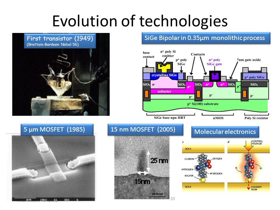 Evolution of technologies M.S.