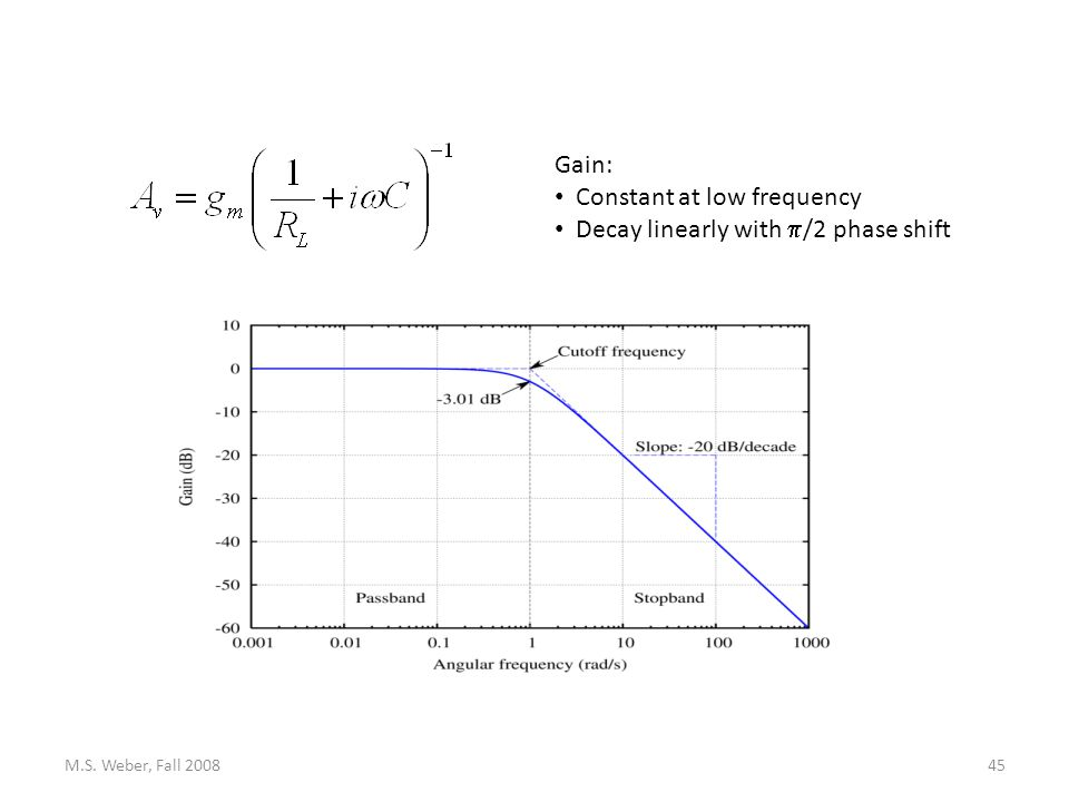 M.S. Weber, Fall 200845 Gain: Constant at low frequency Decay linearly with  /2 phase shift