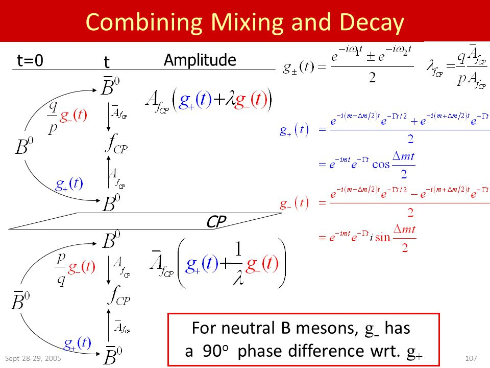 Sept 28-29, Combining Mixing and Decay t=0 t Amplitude CP For neutral B mesons, g - has a 90 o phase difference wrt.