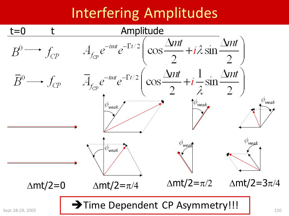 Sept 28-29, 2005110 Interfering Amplitudes t=0 t Amplitude  mt/2=0  mt/2=   mt/2=   mt/2=3   Time Dependent CP Asymmetry!!!