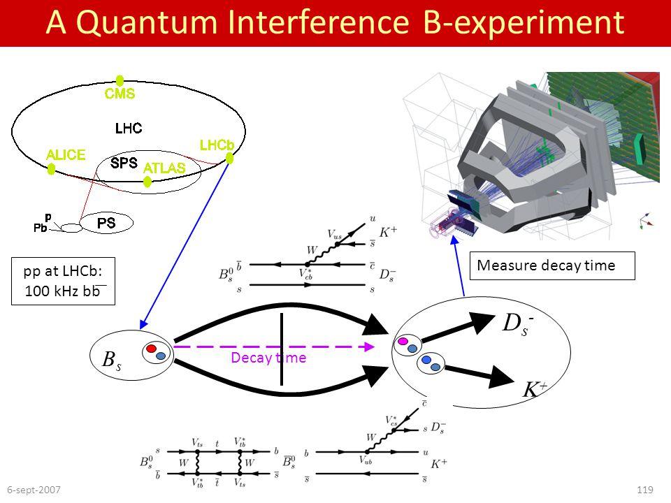 "6-sept-2007Nikhef-evaluation119 ""slit A"": A Quantum Interference B-experiment pp at LHCb: 100 kHz bb Decay time BsBs Ds-Ds-  ""slit B"": Measure dec"