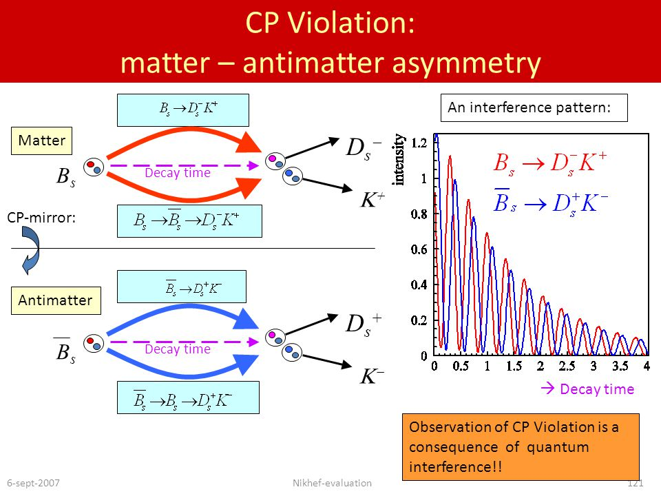 6-sept-2007Nikhef-evaluation121 CP Violation: matter – antimatter asymmetry BsBs Ds+Ds+  BsBs DsDs  Matter Antimatter CP-mirror: Observation of CP Violation is a consequence of quantum interference!.