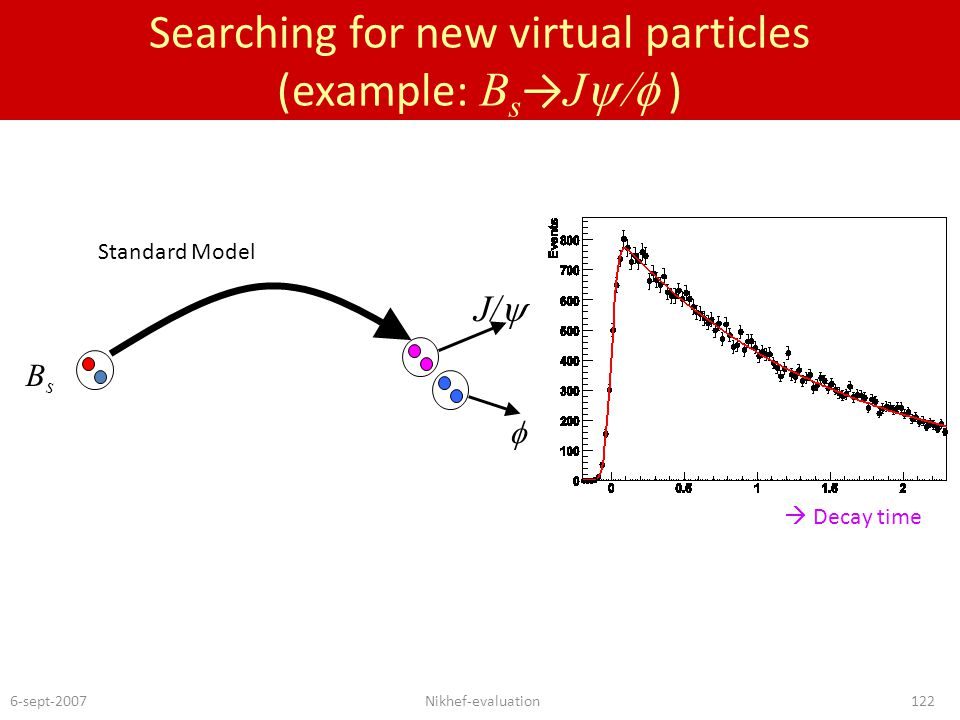 6-sept-2007Nikhef-evaluation122 Searching for new virtual particles (example: B s → J  ) Standard Model BsBs J/   Standard Model  Decay time