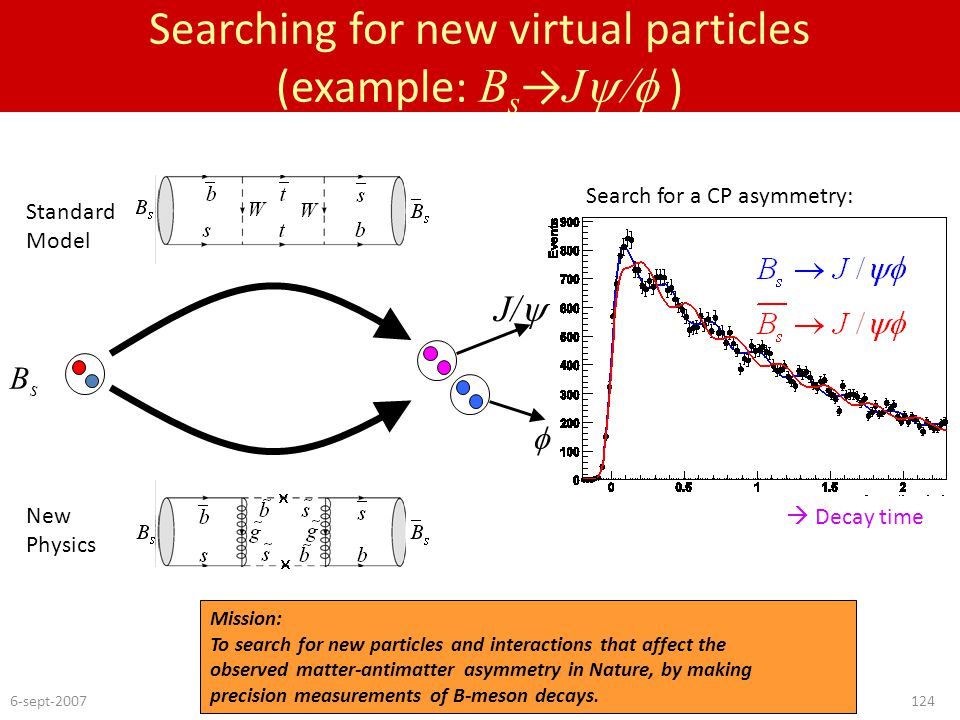 6-sept-2007Nikhef-evaluation124 Searching for new virtual particles (example: B s → J  ) Standard Model New Physics Mission: To search for new par