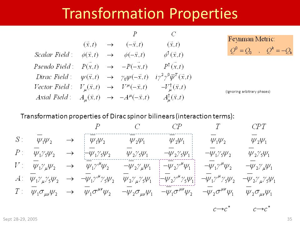 Sept 28-29, Transformation Properties Transformation properties of Dirac spinor bilinears (interaction terms): (Ignoring arbitrary phases) c→c *