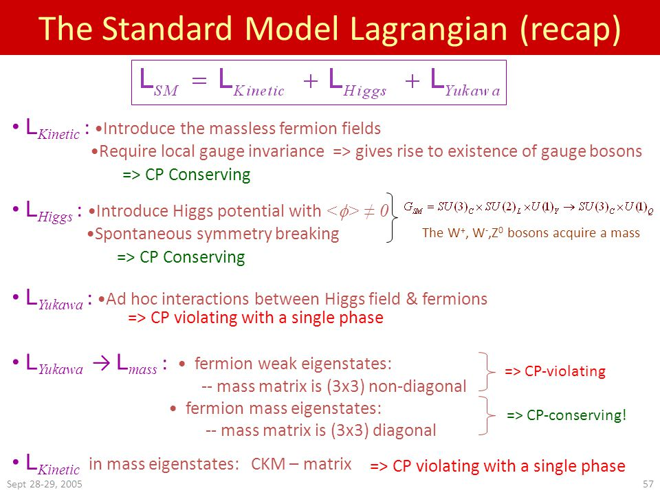 Sept 28-29, 200557 The Standard Model Lagrangian (recap) L Kinetic : Introduce the massless fermion fields Require local gauge invariance => gives rise to existence of gauge bosons L Higgs : Introduce Higgs potential with ≠ 0 Spontaneous symmetry breaking L Yukawa : Ad hoc interactions between Higgs field & fermions L Yukawa → L mass : fermion weak eigenstates: -- mass matrix is (3x3) non-diagonal fermion mass eigenstates: -- mass matrix is (3x3) diagonal L Kinetic in mass eigenstates: CKM – matrix The W +, W -,Z 0 bosons acquire a mass => CP Conserving => CP violating with a single phase => CP-violating => CP-conserving.