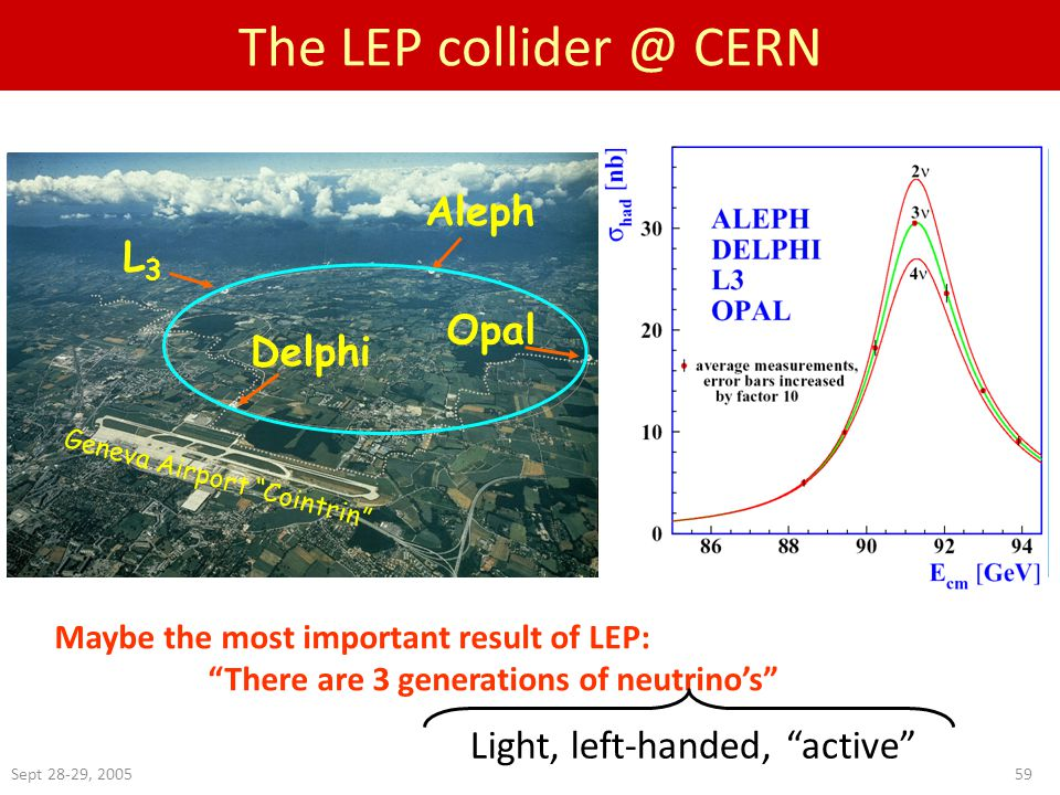 Sept 28-29, 200559 The LEP collider @ CERN Maybe the most important result of LEP: There are 3 generations of neutrino's L3L3 Aleph Opal Delphi Geneva Airport Cointrin MZMZ Light, left-handed, active