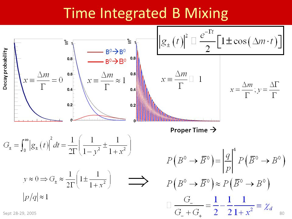 Sept 28-29, Time Integrated B Mixing Decay probability B0B0B0B0 B0B0B0B0 Proper Time 