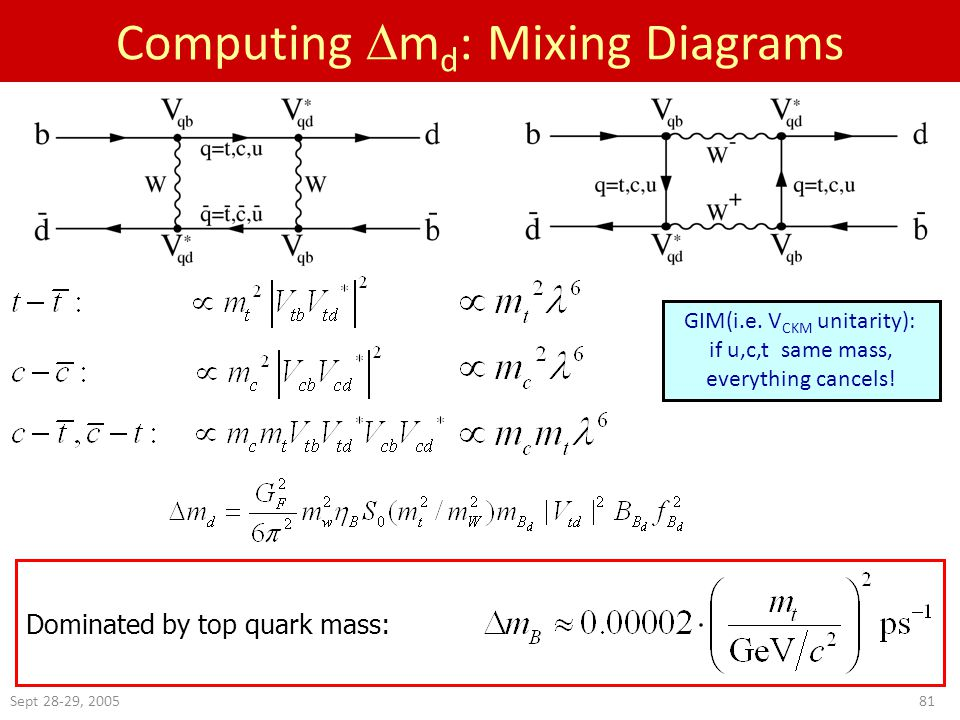 Sept 28-29, Computing  m d : Mixing Diagrams Dominated by top quark mass: GIM(i.e.