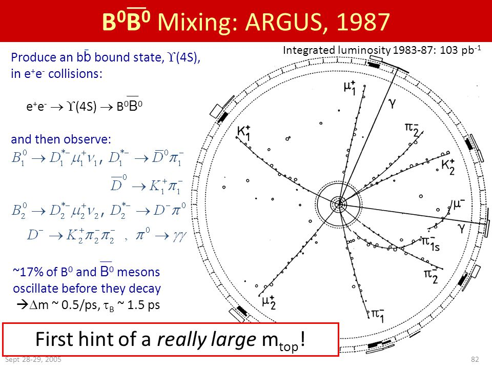 Sept 28-29, 200582 B 0 B 0 Mixing: ARGUS, 1987 First hint of a really large m top .