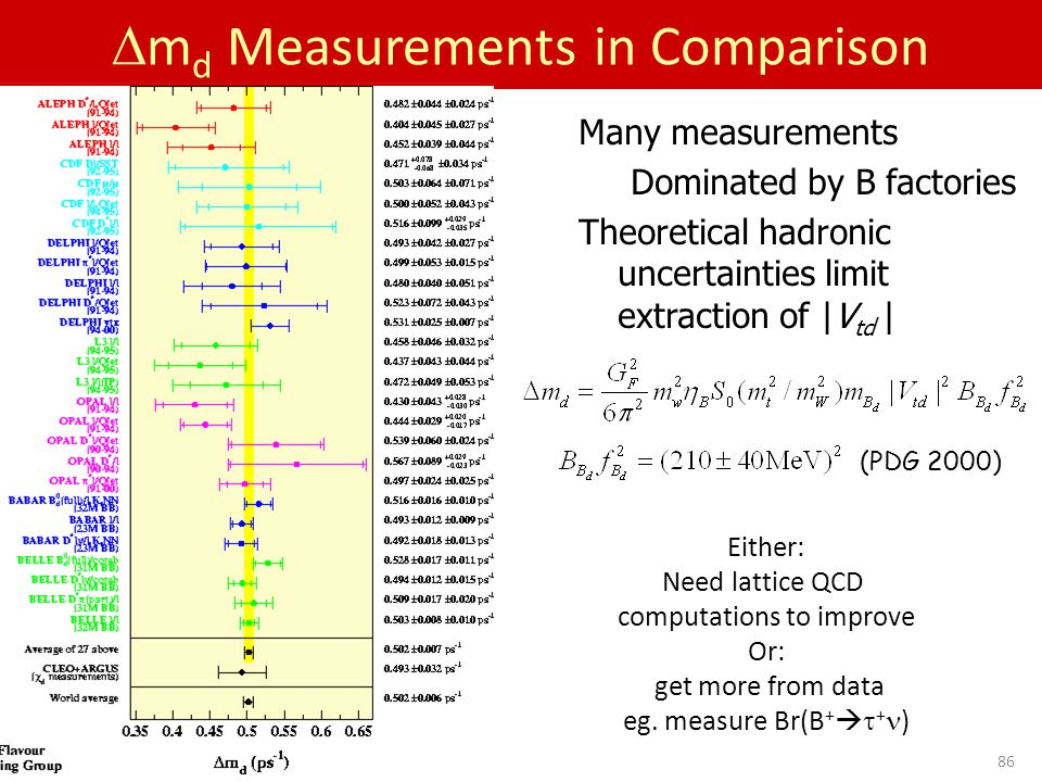 Sept 28-29, 200586  m d Measurements in Comparison Many measurements Dominated by B factories Theoretical hadronic uncertainties limit extraction of |V td | (PDG 2000) Either: Need lattice QCD computations to improve Or: get more from data eg.