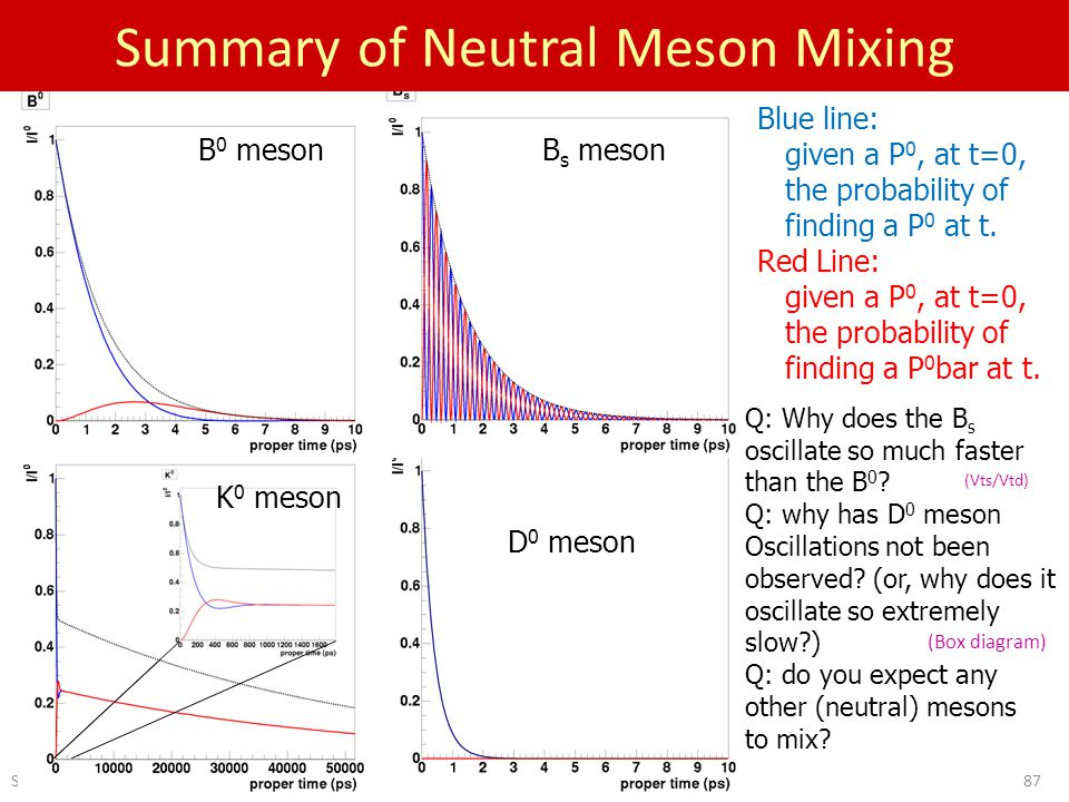Sept 28-29, D 0 meson K 0 meson B 0 mesonB s meson Q: Why does the B s oscillate so much faster than the B 0 .