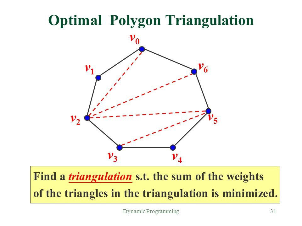 Dynamic Programming31 Find a triangulation s.t. the sum of the weights of the triangles in the triangulation is minimized. Optimal Polygon Triangulati