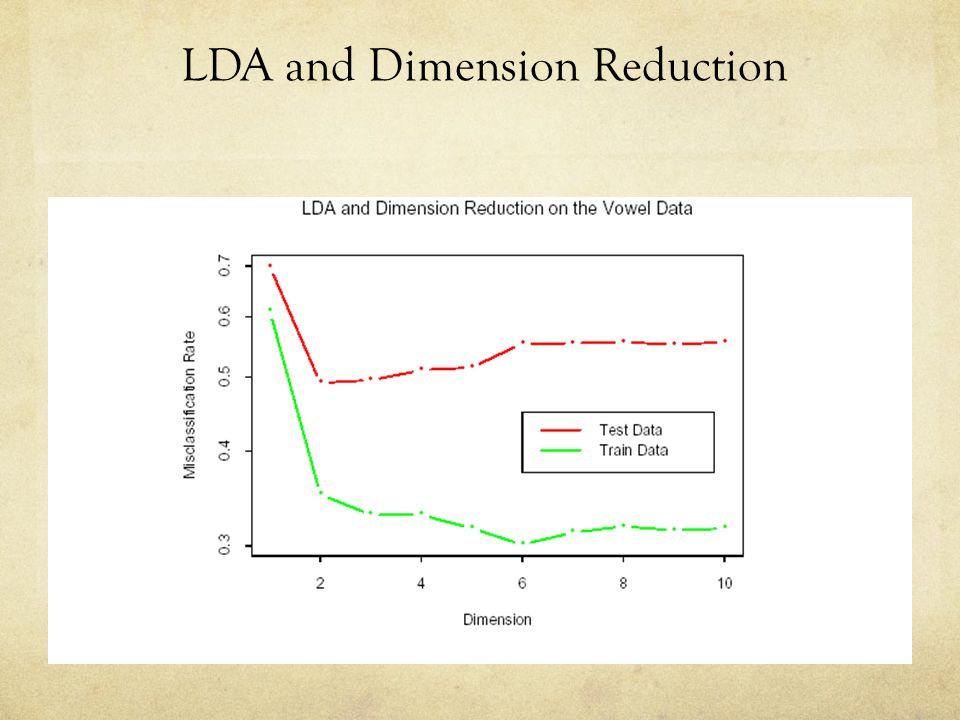 LDA and Dimension Reduction