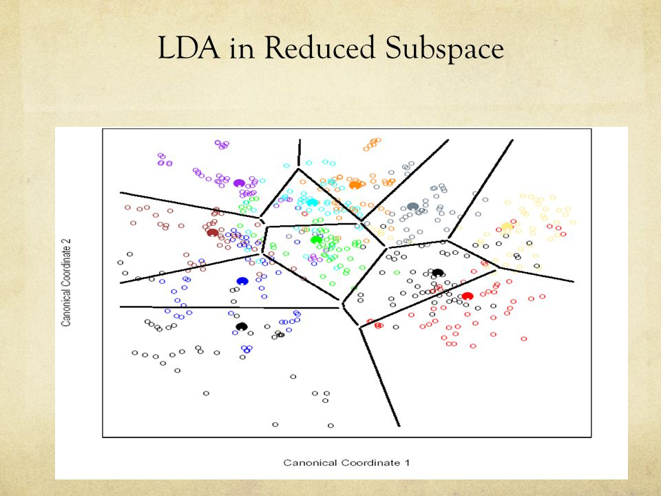 LDA in Reduced Subspace