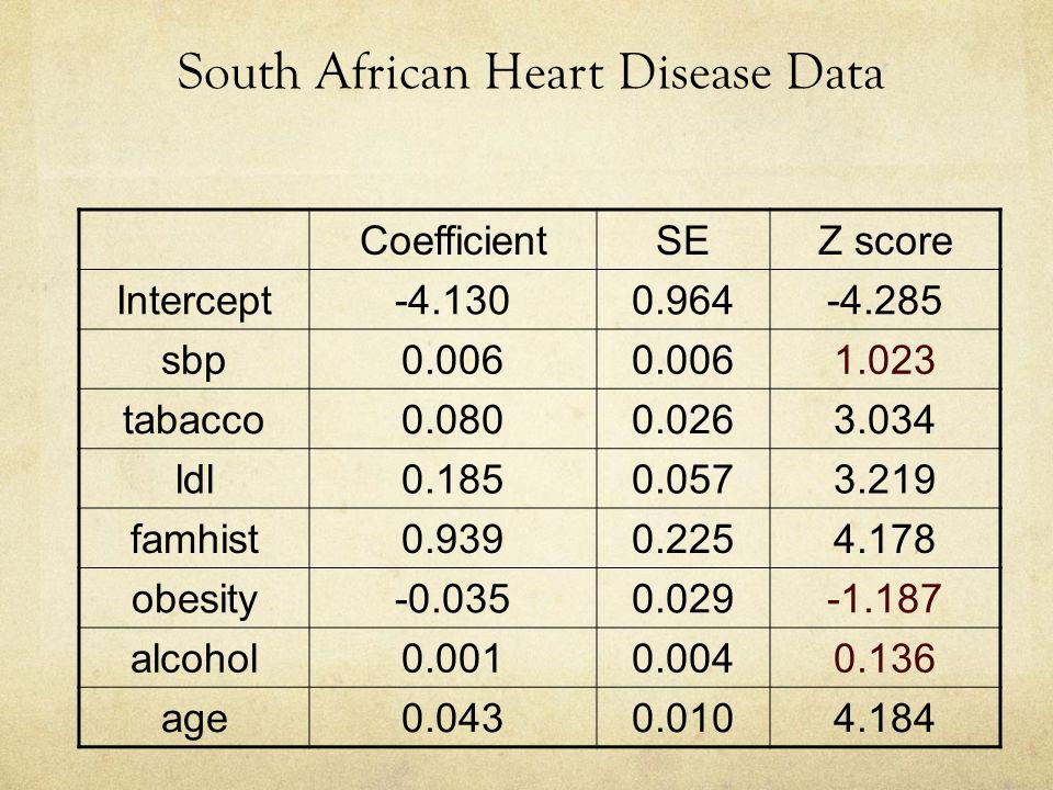 CoefficientSEZ score Intercept-4.1300.964-4.285 sbp0.006 1.023 tabacco0.0800.0263.034 ldl0.1850.0573.219 famhist0.9390.2254.178 obesity-0.0350.029-1.1