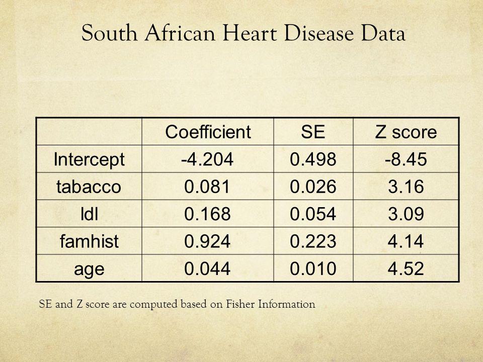 South African Heart Disease Data CoefficientSEZ score Intercept-4.2040.498-8.45 tabacco0.0810.0263.16 ldl0.1680.0543.09 famhist0.9240.2234.14 age0.044