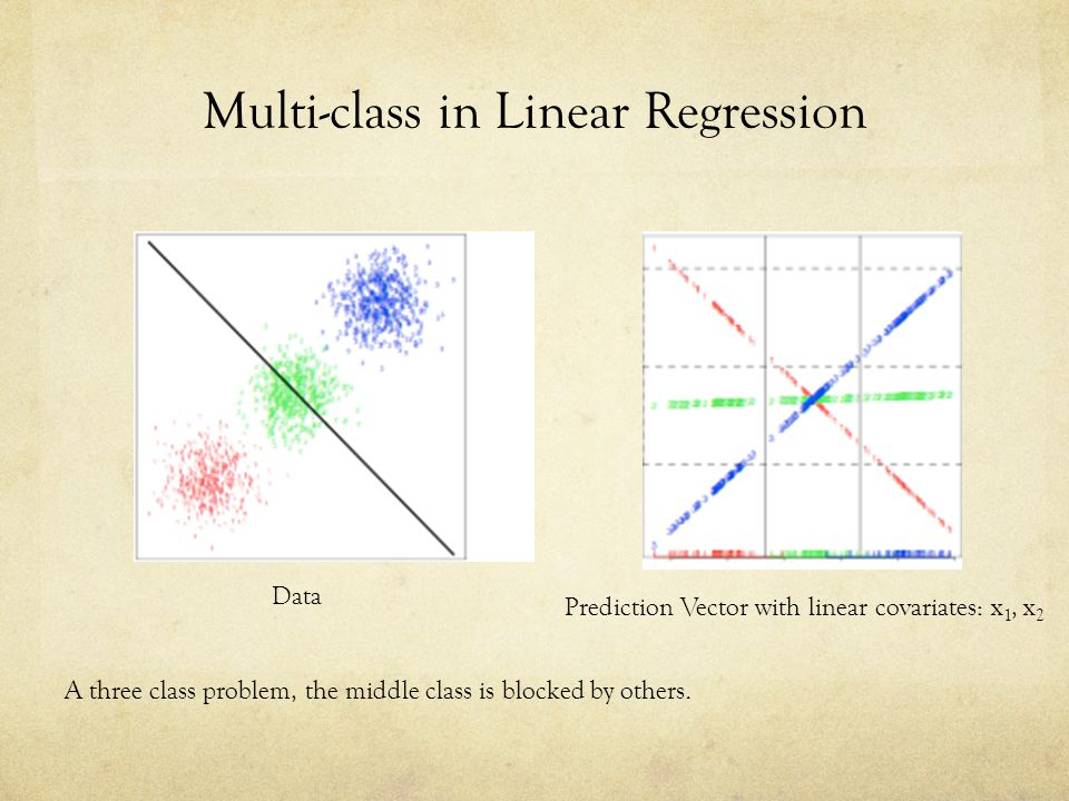 Multi-class in Linear Regression A three class problem, the middle class is blocked by others.