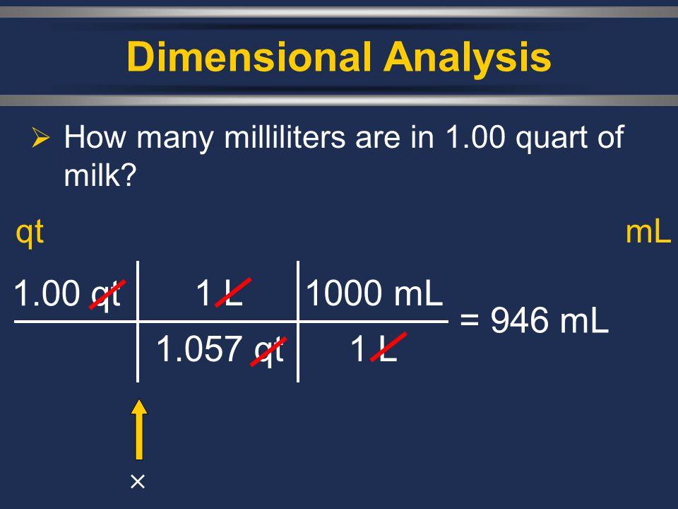 Dimensional Analysis  How many milliliters are in 1.00 quart of milk? 1.00 qt 1 L 1.057 qt = 946 mL qtmL 1000 mL 1 L 