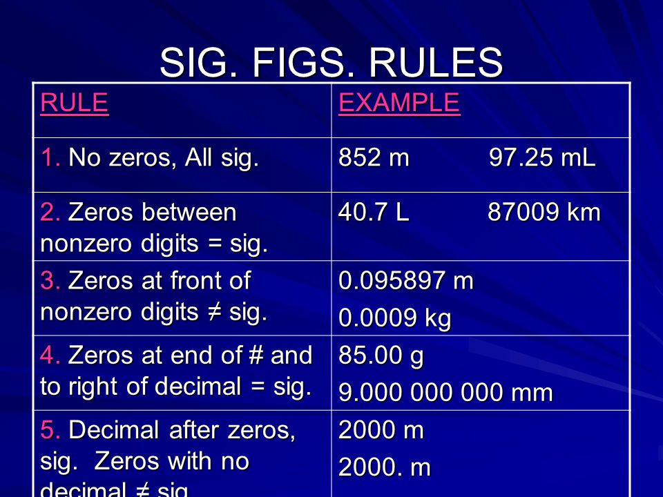 SIG. FIGS. RULES RULEEXAMPLE 1. No zeros, All sig. 852 m 97.25 mL 2. Zeros between nonzero digits = sig. 40.7 L 87009 km 3. Zeros at front of nonzero