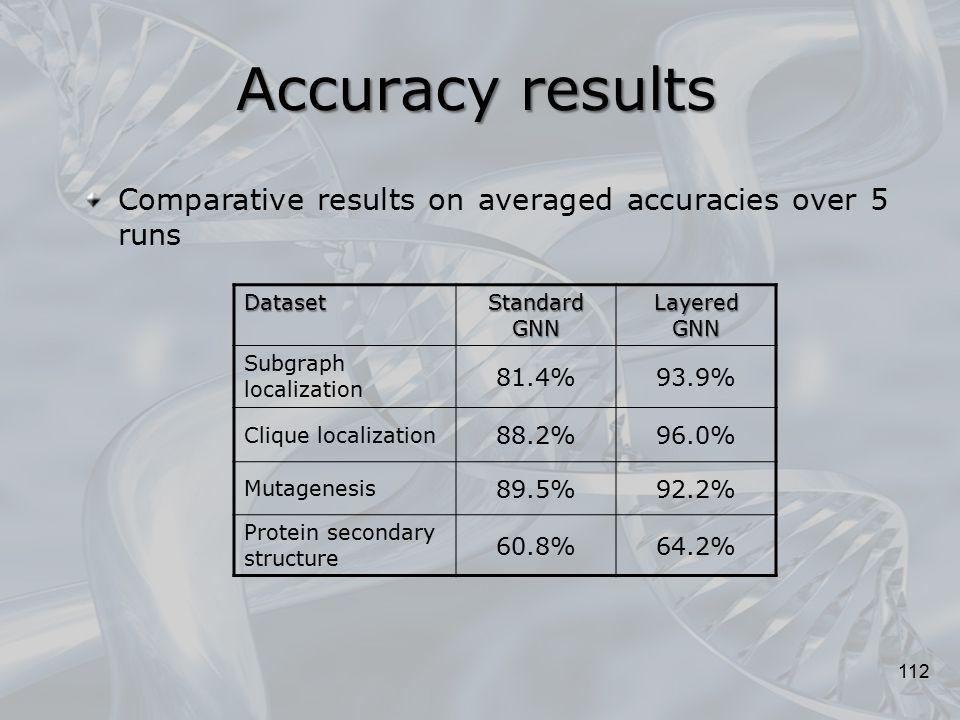112 Dataset Standard GNN Layered GNN Subgraph localization 81.4%93.9% Clique localization 88.2%96.0% Mutagenesis 89.5%92.2% Protein secondary structur