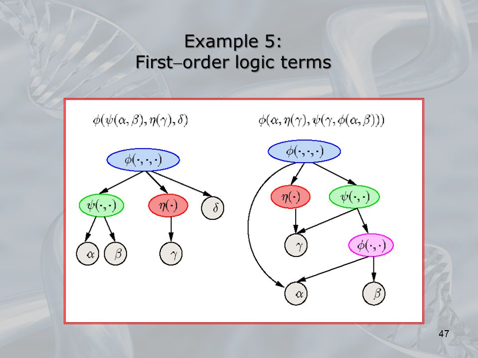 Example 5: Firstorder logic terms 47