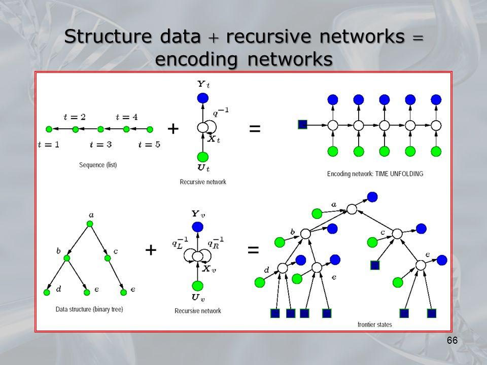 66 Structure data  recursive networks  encoding networks