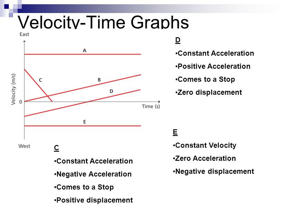 Velocity-Time Graphs D Constant Acceleration Positive Acceleration Comes to a Stop Zero displacement C Constant Acceleration Negative Acceleration Com