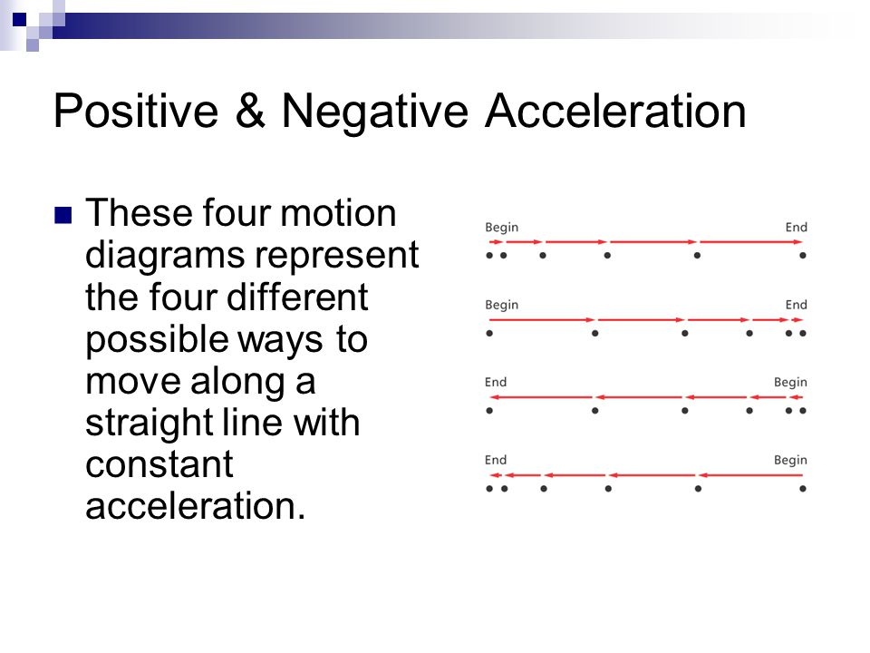 Positive & Negative Acceleration These four motion diagrams represent the four different possible ways to move along a straight line with constant acc