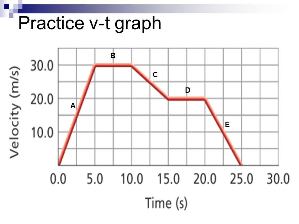 A B C D E Practice v-t graph
