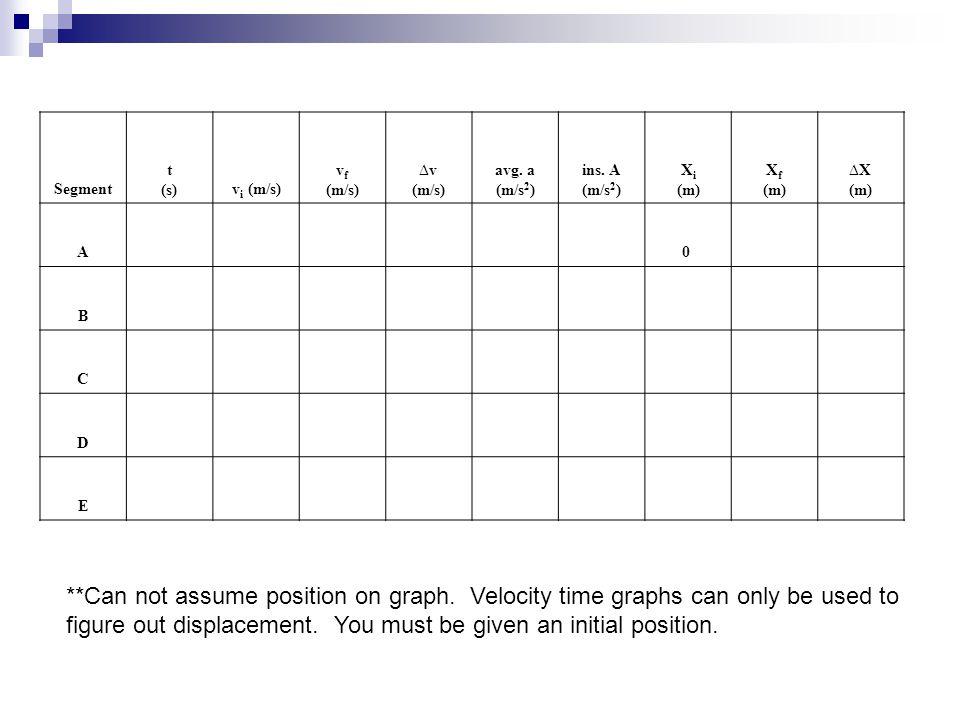Segment t (s)v i (m/s) v f (m/s) ∆v (m/s) avg. a (m/s 2 ) ins. A (m/s 2 ) X i (m) X f (m) ∆X (m) A 0 B C D E **Can not assume position on graph. Veloc