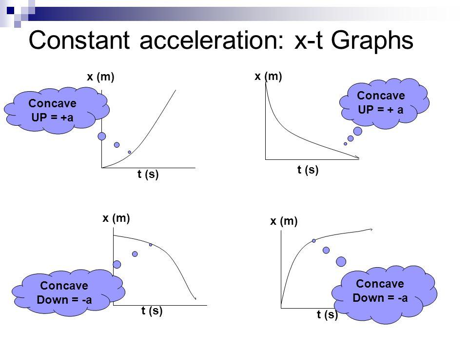 Constant acceleration: x-t Graphs t (s) Concave UP = + a x (m) Concave Down = -a x (m) t (s) x (m) t (s) Concave Down = -a x (m) t (s) Concave UP = +a