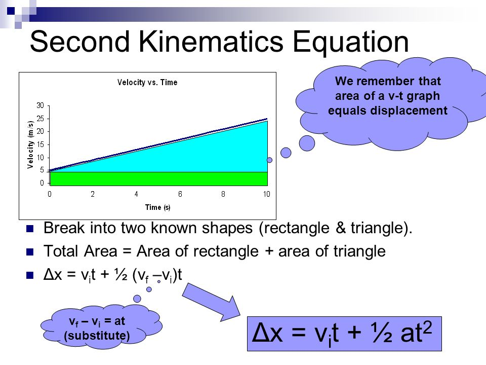 Second Kinematics Equation Break into two known shapes (rectangle & triangle). Total Area = Area of rectangle + area of triangle Δx = v i t + ½ (v f –