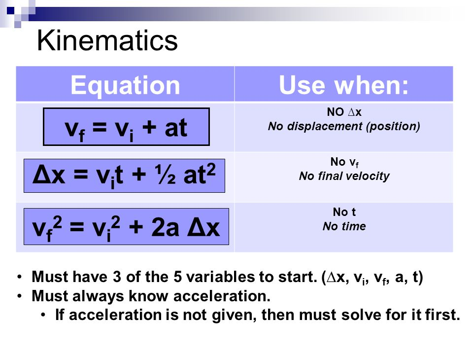 EquationUse when: NO ∆x No displacement (position) No v f No final velocity No t No time Kinematics v f 2 = v i 2 + 2a Δx Δx = v i t + ½ at 2 v f = v