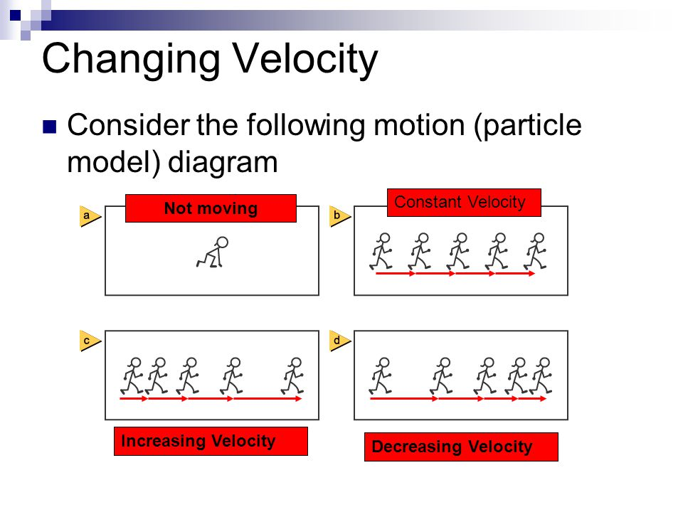 Changing Velocity Consider the following motion (particle model) diagram Not moving Constant Velocity Increasing Velocity Decreasing Velocity