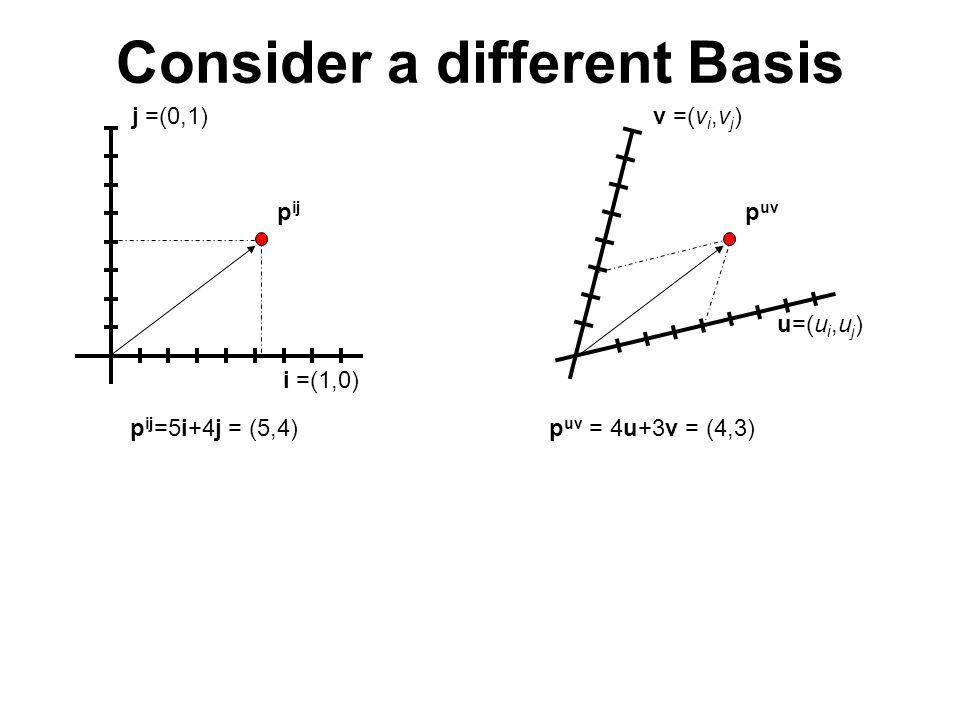 Consider a different Basis v =(v i,v j ) u=(u i,u j ) p uv j =(0,1) i =(1,0) p ij p ij =5i+4j = (5,4)p uv = 4u+3v = (4,3)
