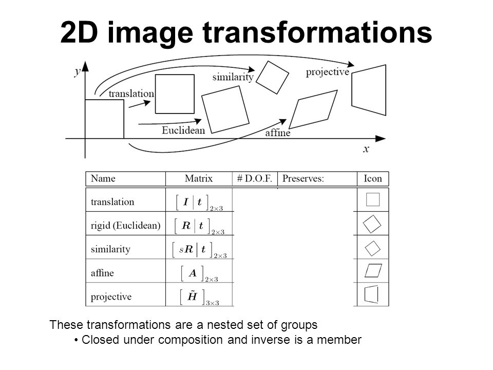 2D image transformations These transformations are a nested set of groups Closed under composition and inverse is a member