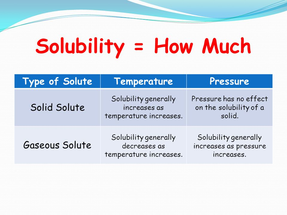Solubility = How Much Type of SoluteTemperaturePressure Solid Solute Gaseous Solute Solubility generally increases as temperature increases.