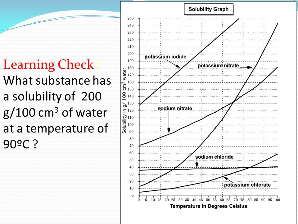 Learning Check : What substance has a solubility of 200 g/100 cm 3 of water at a temperature of 90ºC