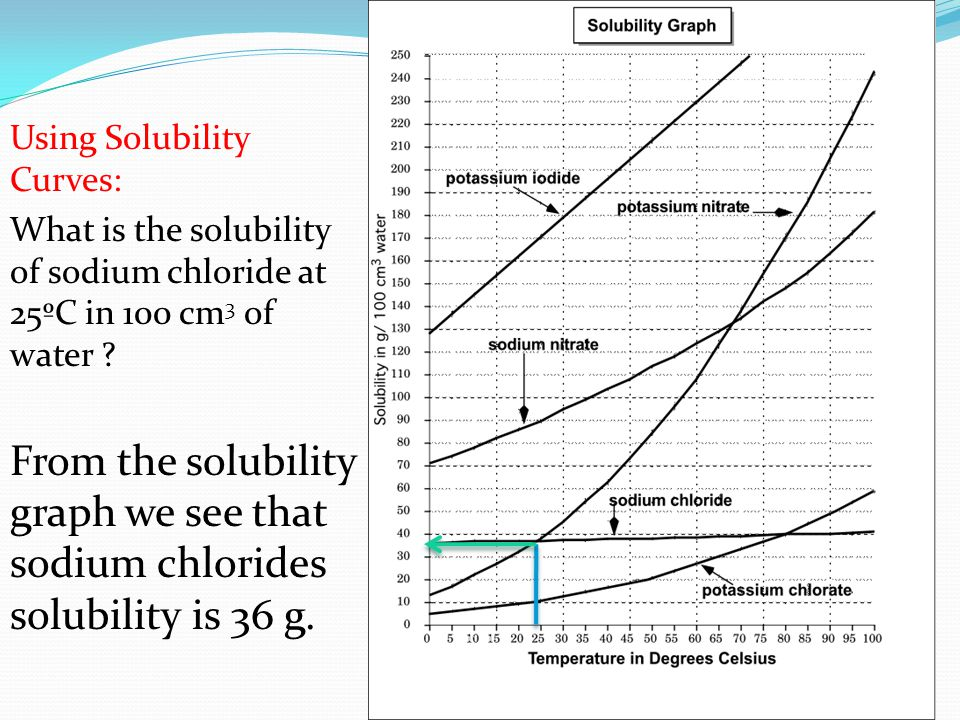 Using Solubility Curves: What is the solubility of sodium chloride at 25ºC in 100 cm 3 of water .