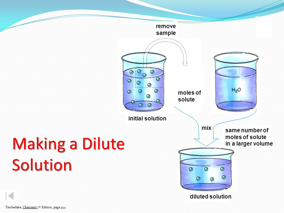 Making a Dilute Solution Timberlake, Chemistry 7 th Edition, page 344 initial solution remove sample diluted solution same number of moles of solute in a larger volume mix moles of solute