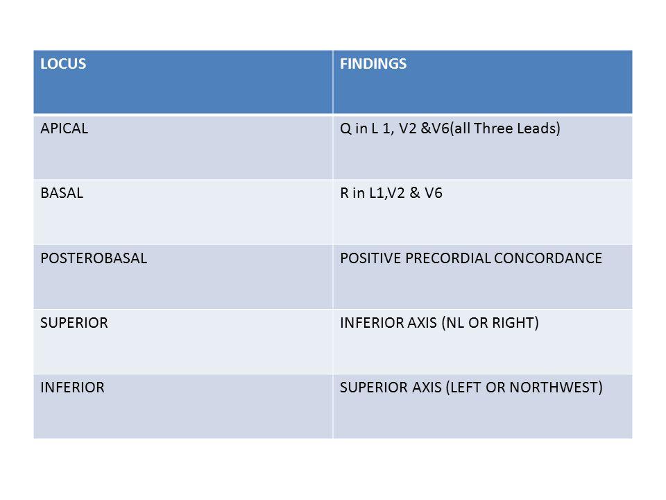 LOCUSFINDINGS APICALQ in L 1, V2 &V6(all Three Leads) BASALR in L1,V2 & V6 POSTEROBASALPOSITIVE PRECORDIAL CONCORDANCE SUPERIORINFERIOR AXIS (NL OR RI