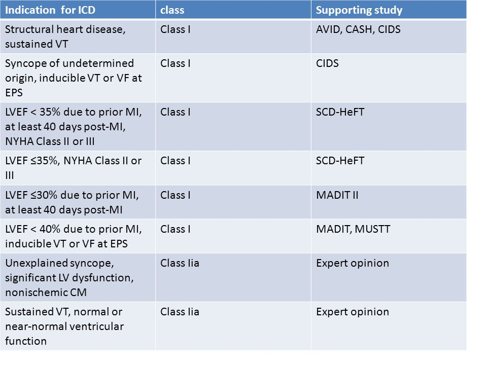 Indication for ICDclassSupporting study Structural heart disease, sustained VT Class IAVID, CASH, CIDS Syncope of undetermined origin, inducible VT or