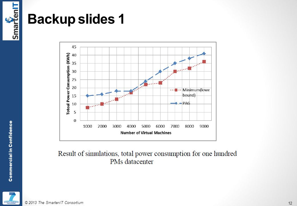 © 2013 The SmartenIT Consortium 12 Commercial in Confidence Backup slides 1